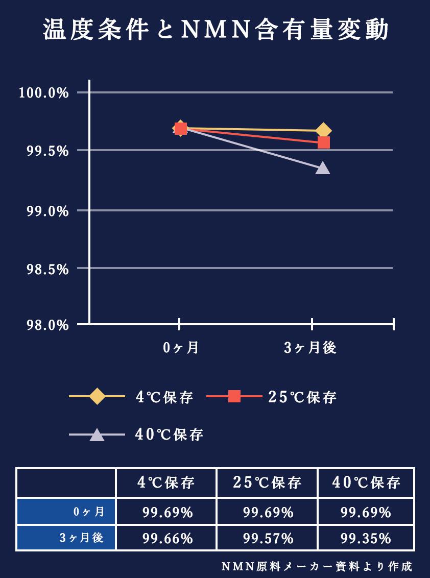 温度条件とNMN含有量変動